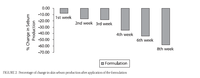 Graph showing reduction in sebum production achieved with green tea cream
