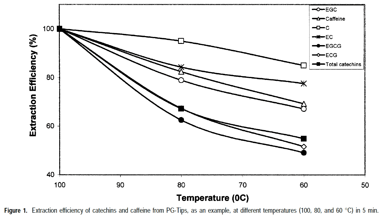 Chart on how brewing temperature affects cathechin content of green tea