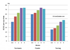 Chart on the effect of brewing time on ECGC content in green tea