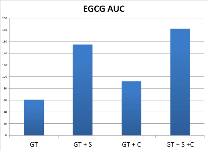 Chart showing absorption of EGCG from different formulations
