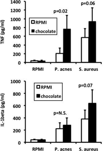 Cytokine response in cells cultivated in chocolate flavonoids or normal growth medium