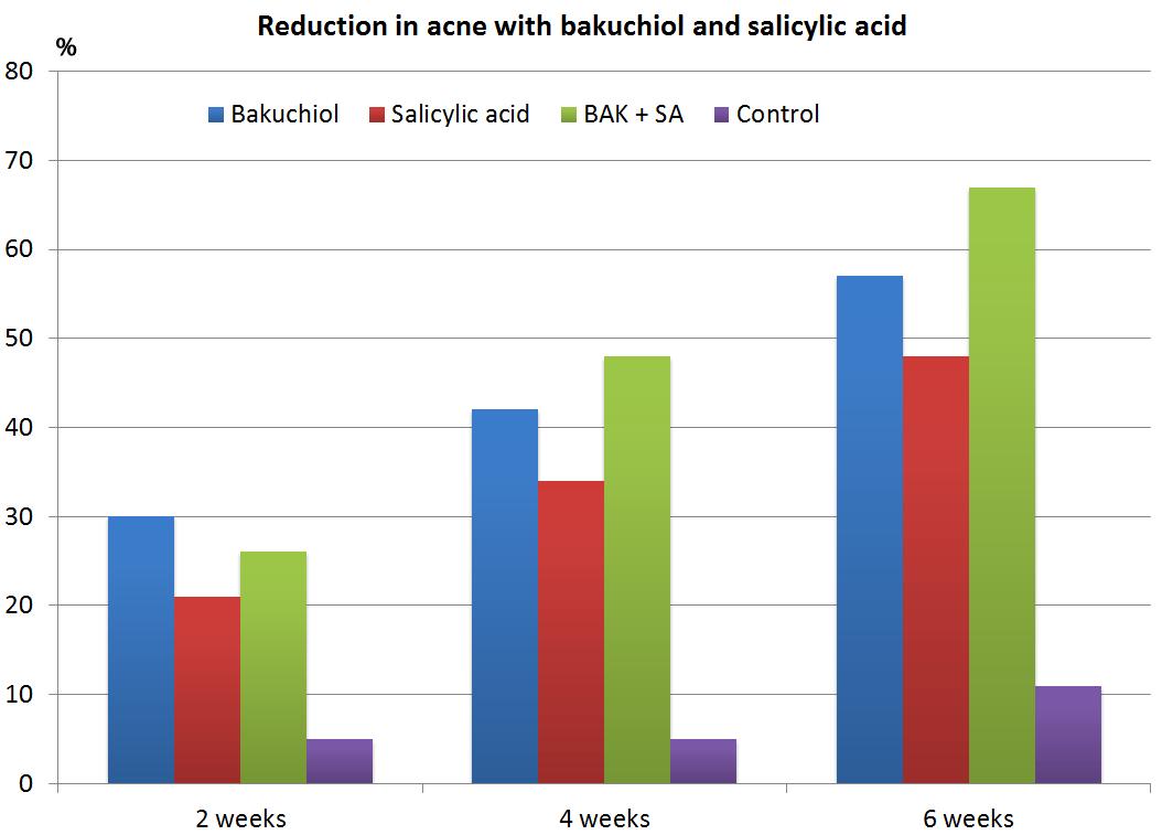 bakuchiol-acne-study