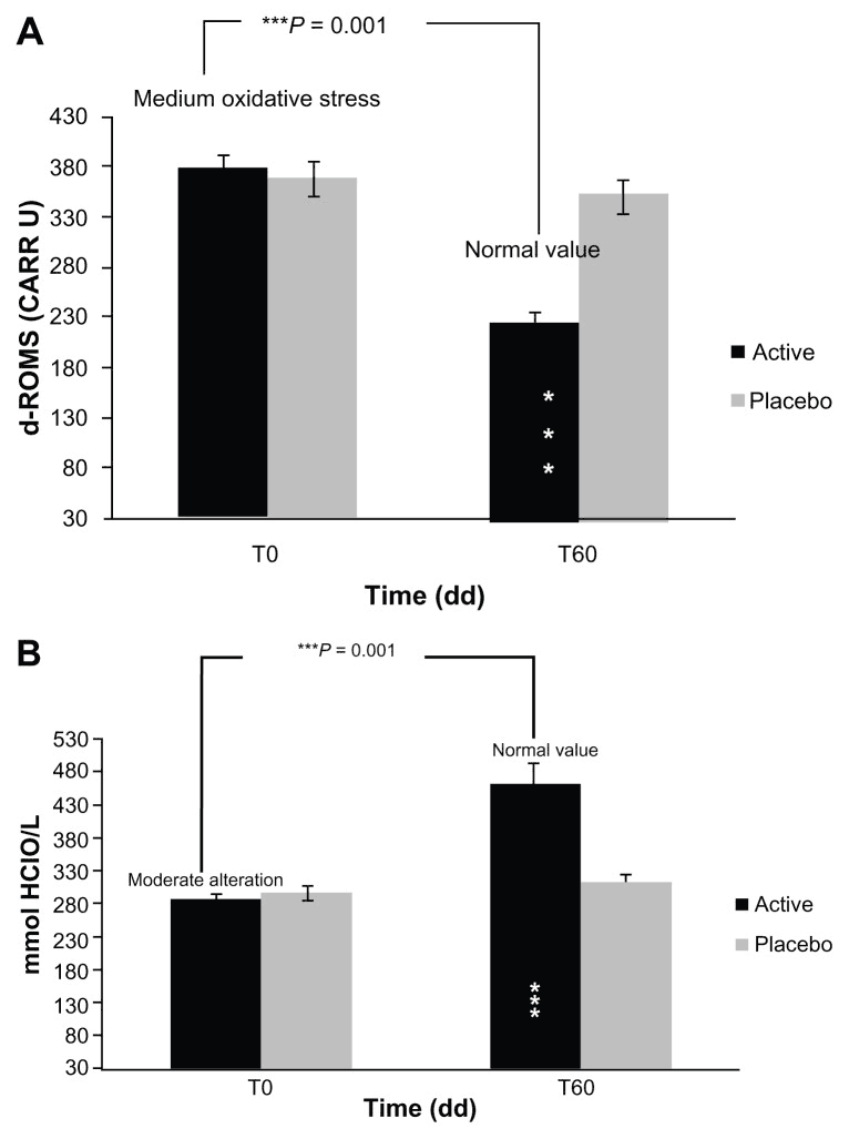 Oxidative stress and skin antioxidant capacity