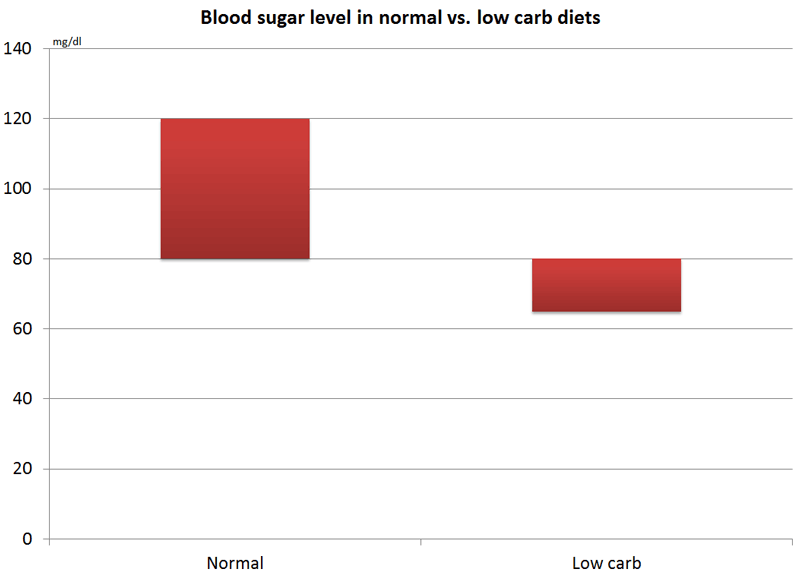 Blood glucose in normal vs. low carb diets
