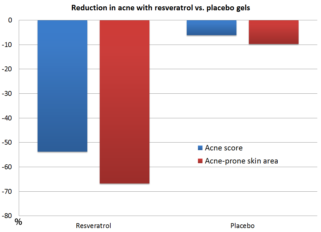 Reduction in acne from resveratrol gel