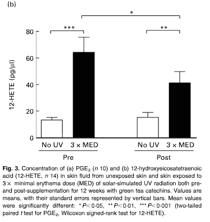 UV-induced oxidative damage pre and post supplementation