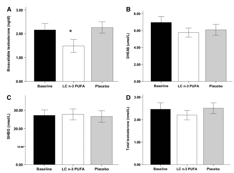 Effect of fish oil supplements on androgen levels