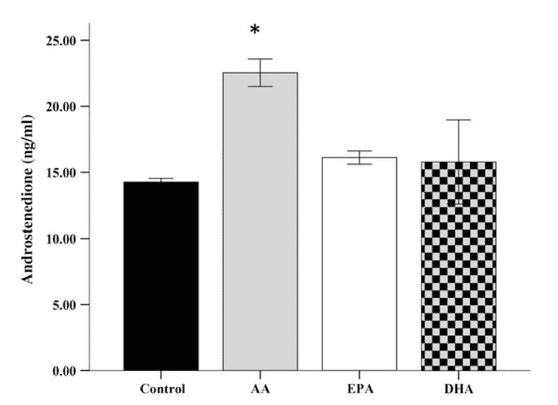 Omega 6 fats have profound effect on androgen secretion