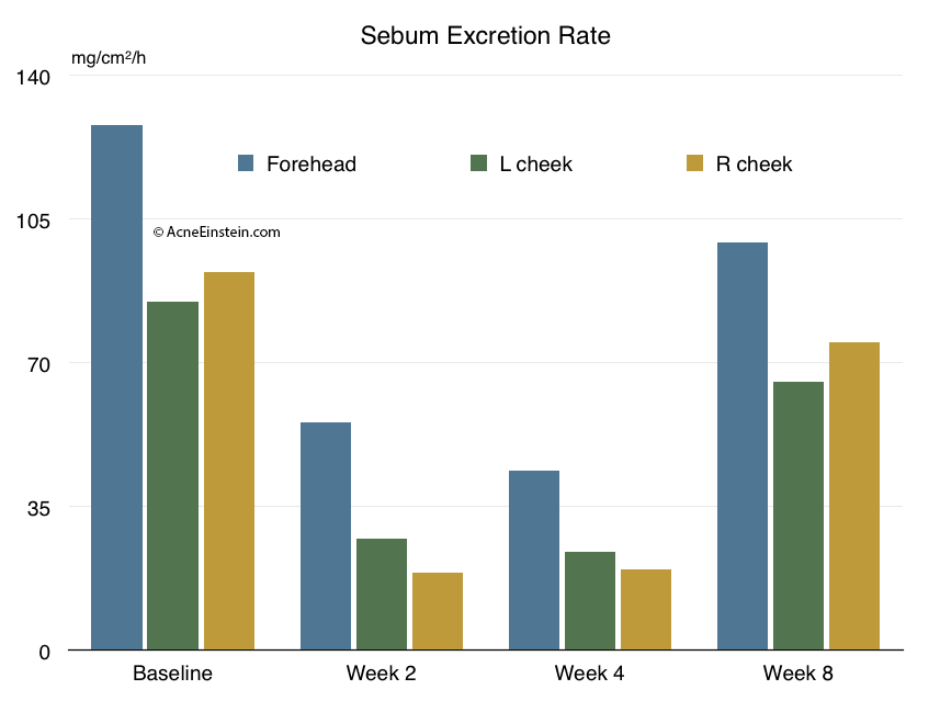 Effect of FRM treatment on sebum excretion rate