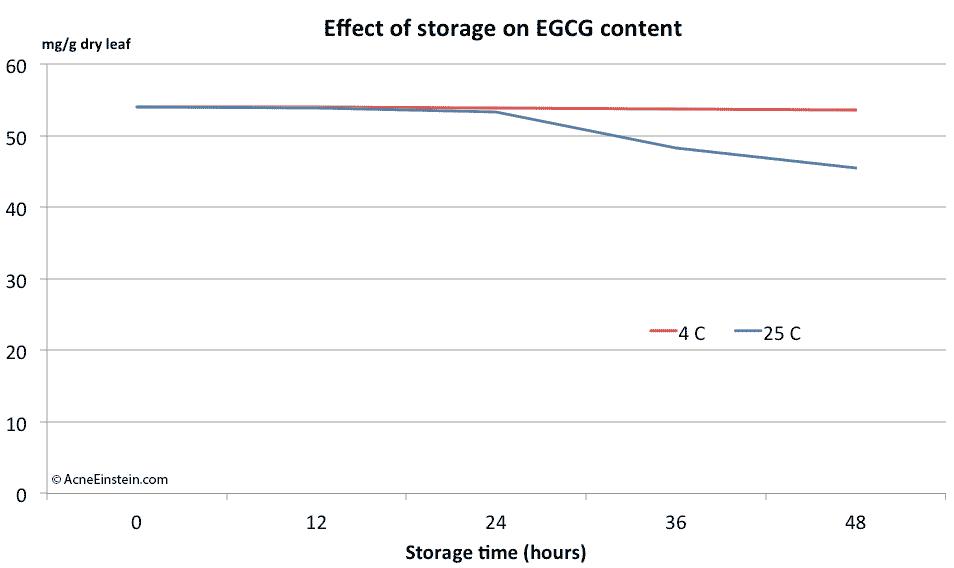 effect-storage-egcg-green-tea