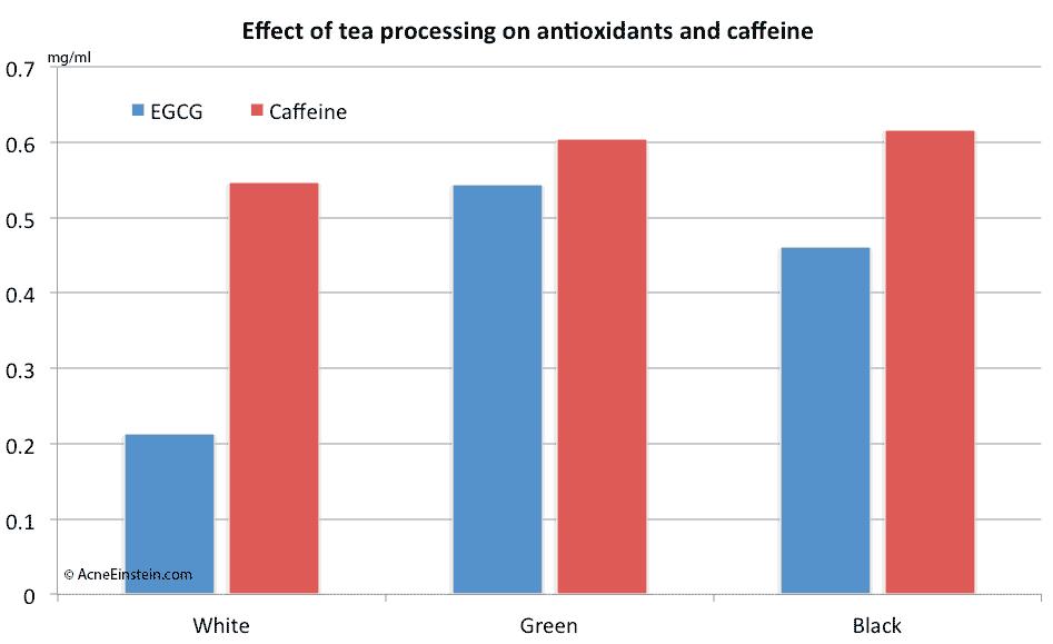effect-tea-processing-antioxiants-caffeine