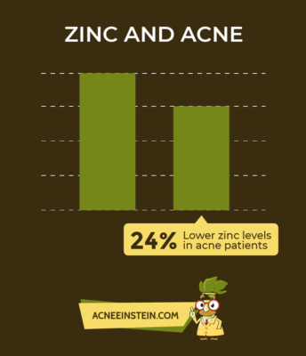Zinc for acne: The Ultimate Guide to Erasing Acne With Zinc