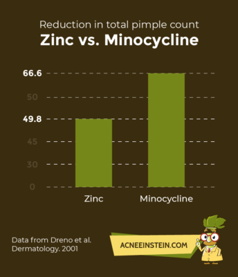 Zinc For Acne The Ultimate Guide To Erasing Acne With Zinc