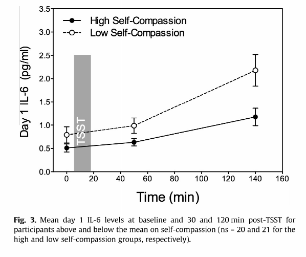 effect-self-compassion-stress-inflammation