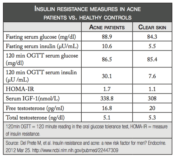 insulin-resistance-acne-table