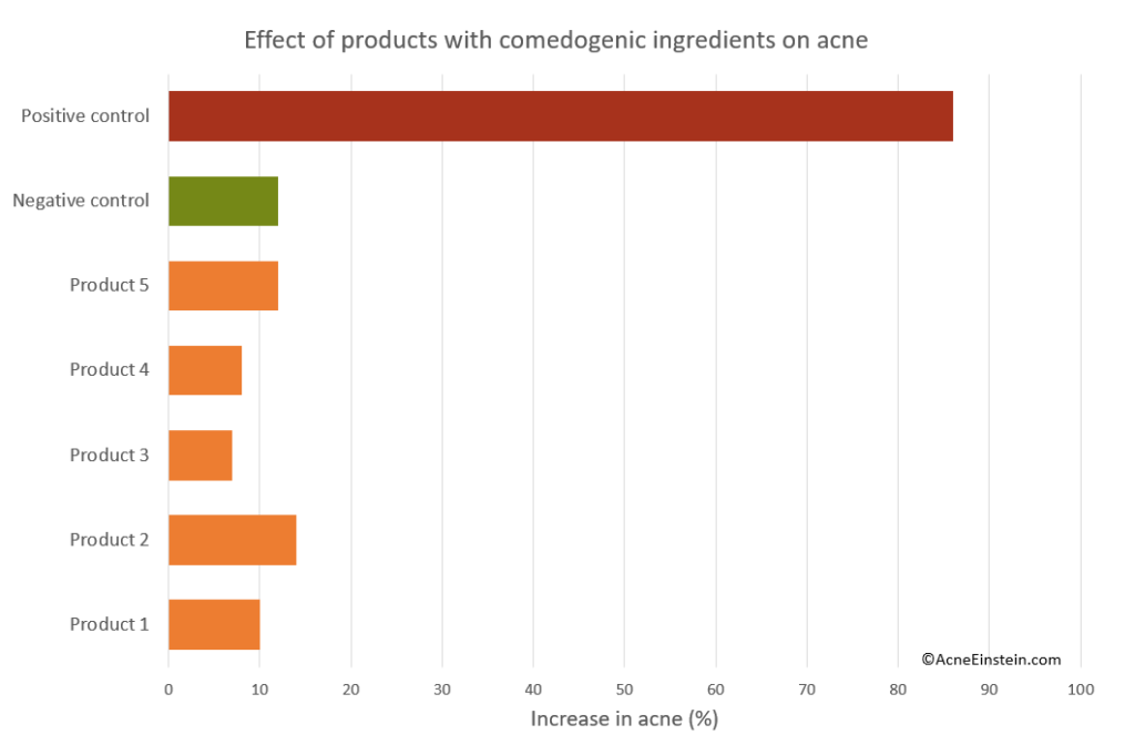 Reality check: Do comedogenic ingredients cause acne? - Acne