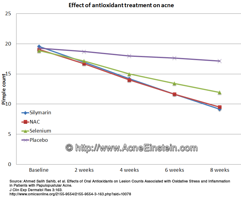 Chart showing the effect of 3 antioxidant supplements on acne severity