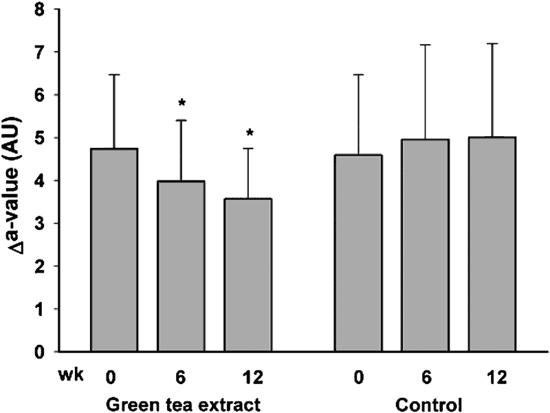 Skin sensitivity to UV radiation in green tea and control groups